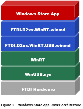 Win 10 IoT Core: FTDI Serial Driver–Headless Startup Task problem