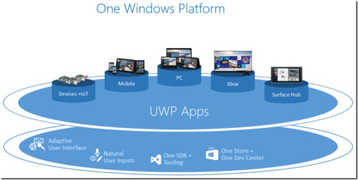 Windows 10 IoT: Windows Remote Arduino and Universal Windows